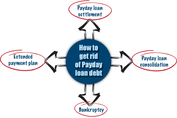 payday loans laws california