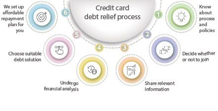 Credit card debt settlement process