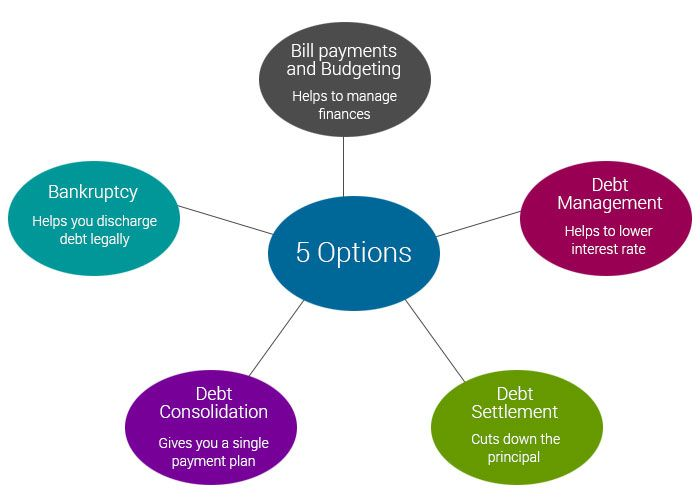 5 Legal debt relief options you get from OVLG