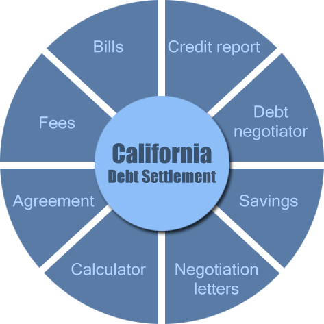 California debt settlement works