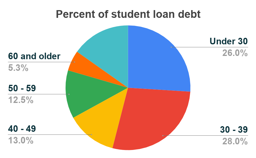 student loan state age