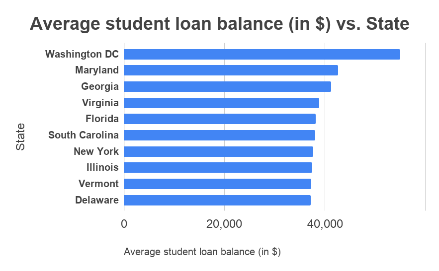 student loan state average