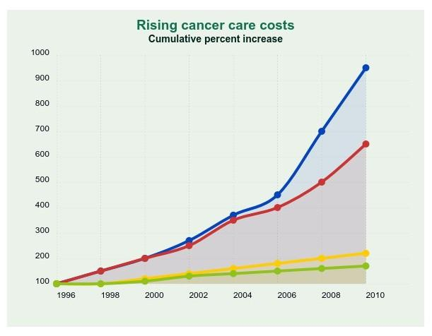 chart representation of rising cancer care cost