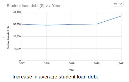 student loan state