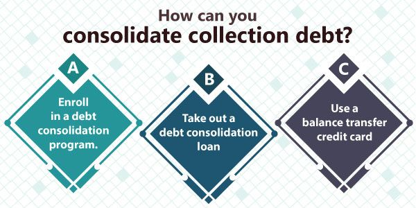 consolidate debt when it is in collections