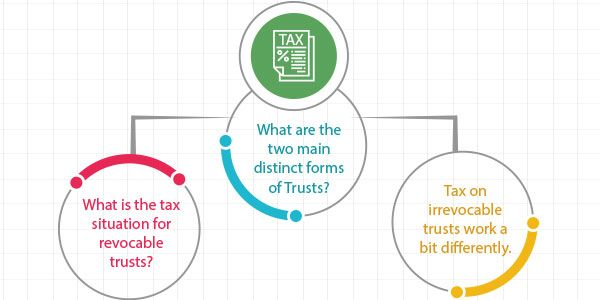 Trust beneficiaries have to pay taxes on the distributions