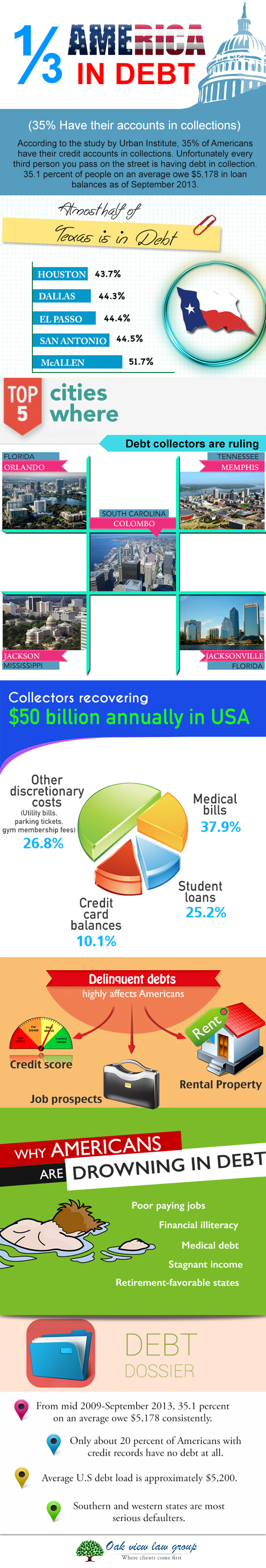 1/3 of Americans are in debt: 35 Percent of them have accounts in collections