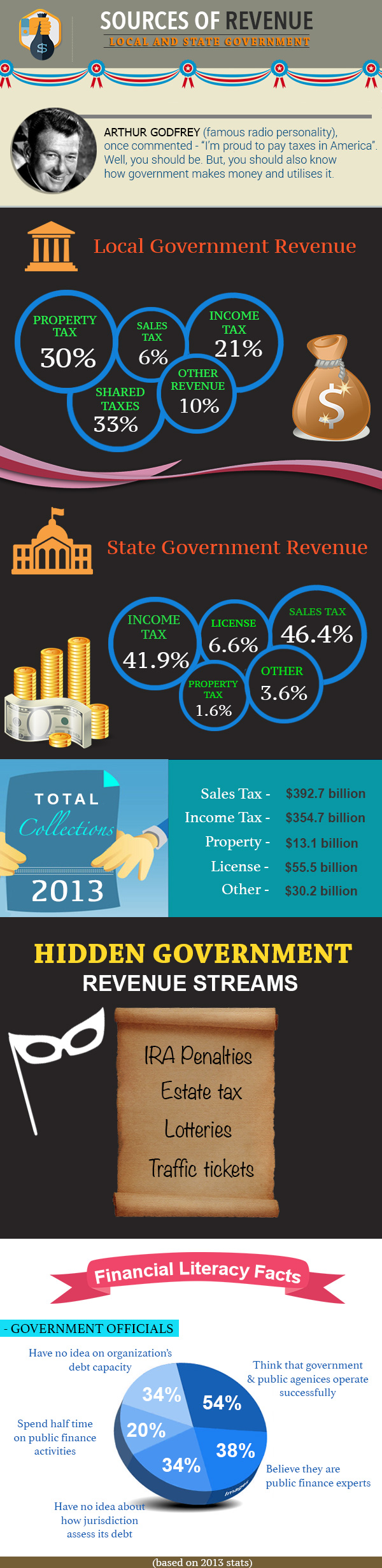 Hidden facts about sources of revenues - Local and state government