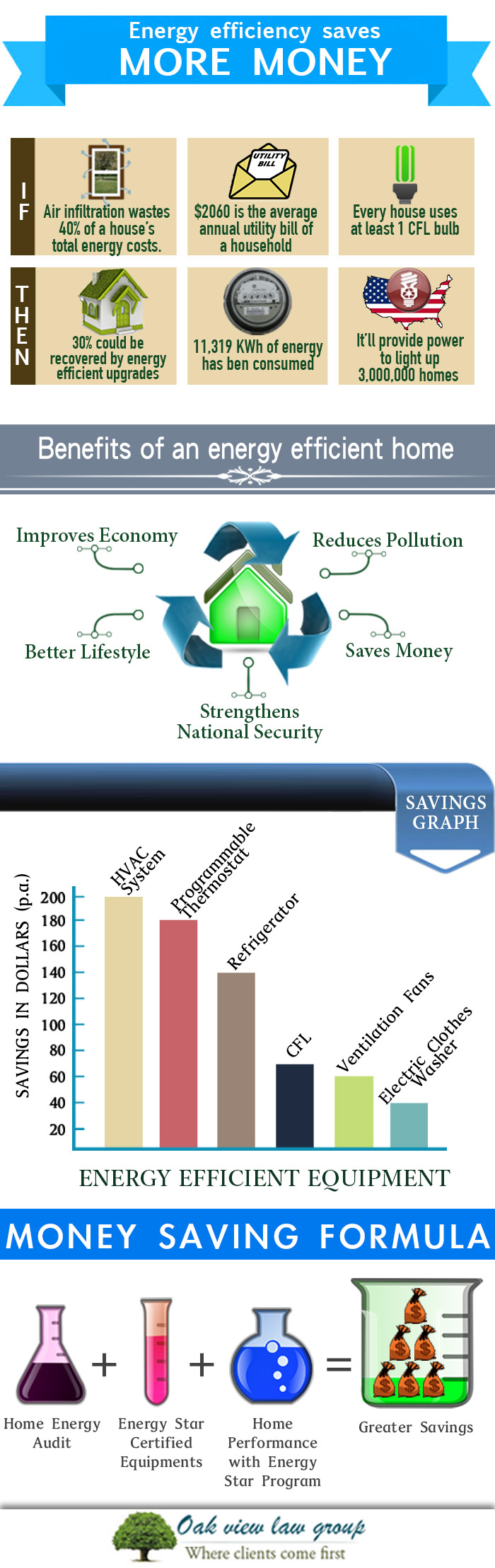 How energy efficient homes save more money