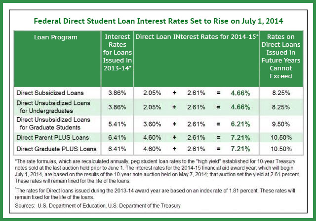 Congress offers a mixed bag for struggling student loan borrowers