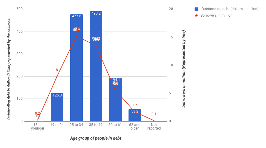 Age group of people in debt
