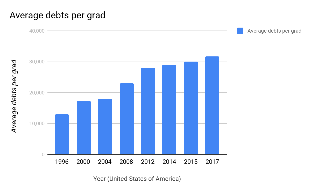 Average debts per grad