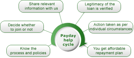 OVLG Payday loan debt help cycle